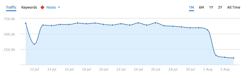 This data, courtesy of Marie Haynes, shows a day-by-day dip in traffic starting on August 1.