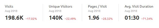 A range of measurements showing a drop in visits, unique visitors, pages per visit, and average visit duration to a website for the month of August. Visits decreased by 17 percent, visitors by 22.5 percent, pages per visit by 28 percent, and the average visit duration by 71 percent.
