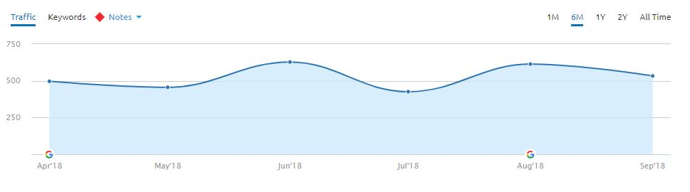 This graph shows the fluctuations in traffic going into the E-A-T update, with traffic actually rising going into August.