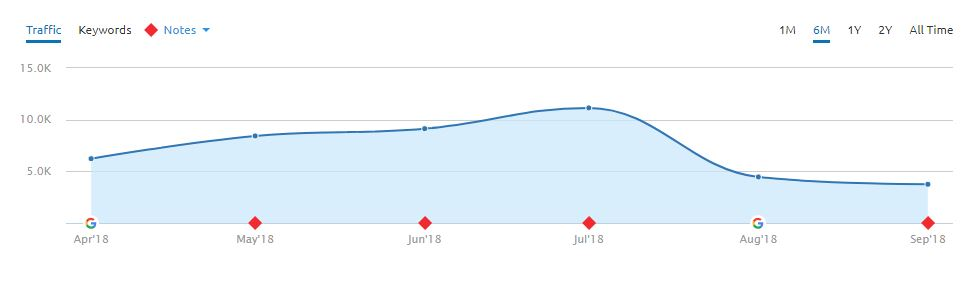 Traffic for this nutrition-based website dropped by nearly 50% going into August 2018, as this graph shows a dip from 10,000 to 5,000 between July and August.