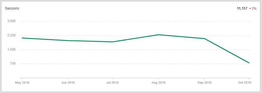 A graph of organic traffic sessions showing a decline following an algorithm update in late September.