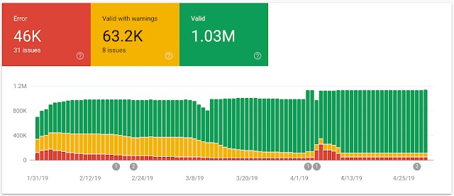 Google Search Console's new report enhancements in action.
