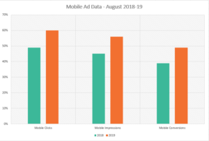 Chart shows mobile ad data