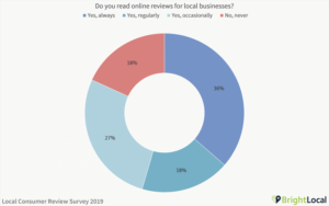 BrightLocal Survey results chart