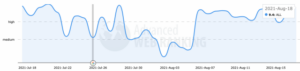 Advanced web ranking report from August 18